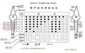 Hulusi fingering chart